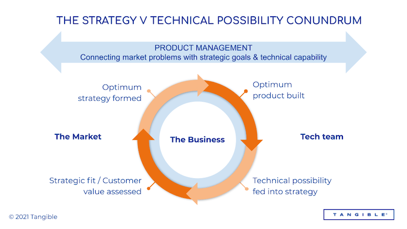 Diagram demonstrating the conundrum between strategy and technical possibilities for businesses