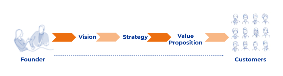 Diagram showing how a founder's vision needs to be translated into a strategy and value proposition to appeal to customers