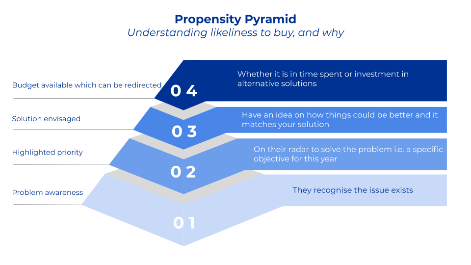 Propensity Pyramid used to understand a segments likelihood to buy