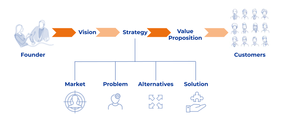 Diagram showing the key components of strategy - market, problem, alternatives and solution