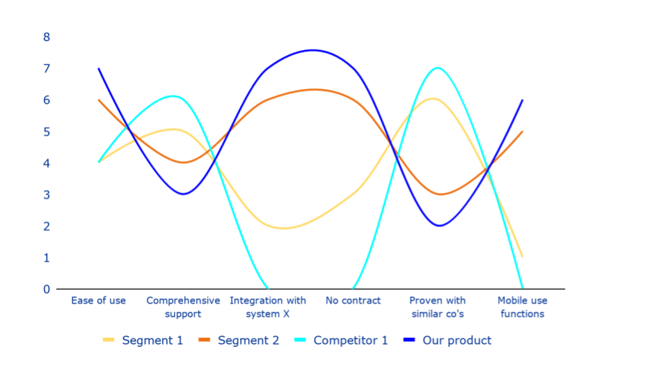 Value curve analysis chart showing which products and features align to customer segments